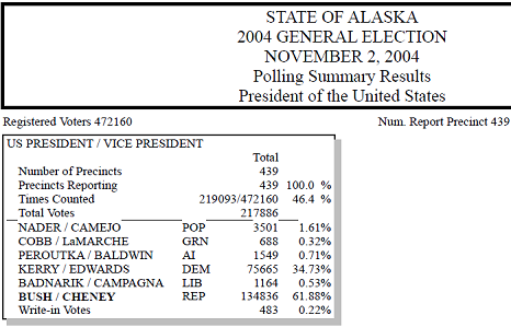 alaska-original-2004-summary